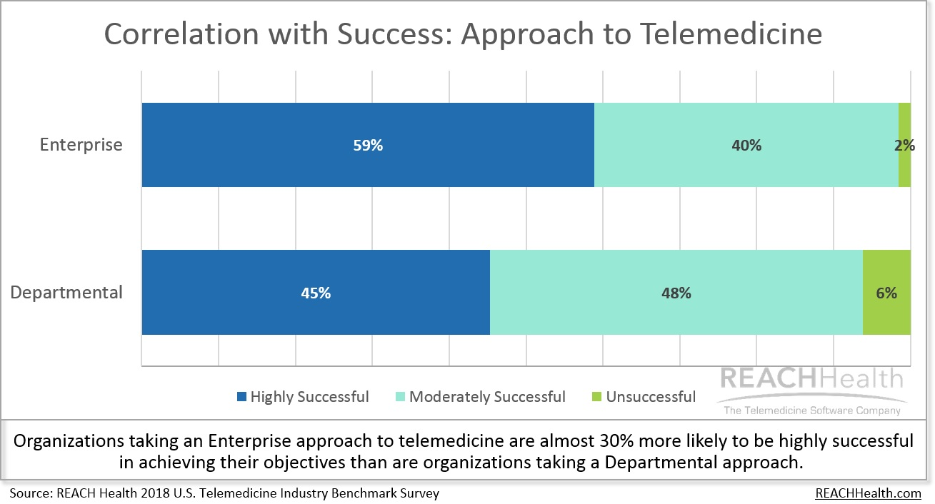 Organizations are more likely be successful with an Enterprise approach