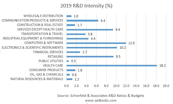 Sector R&D Intensity