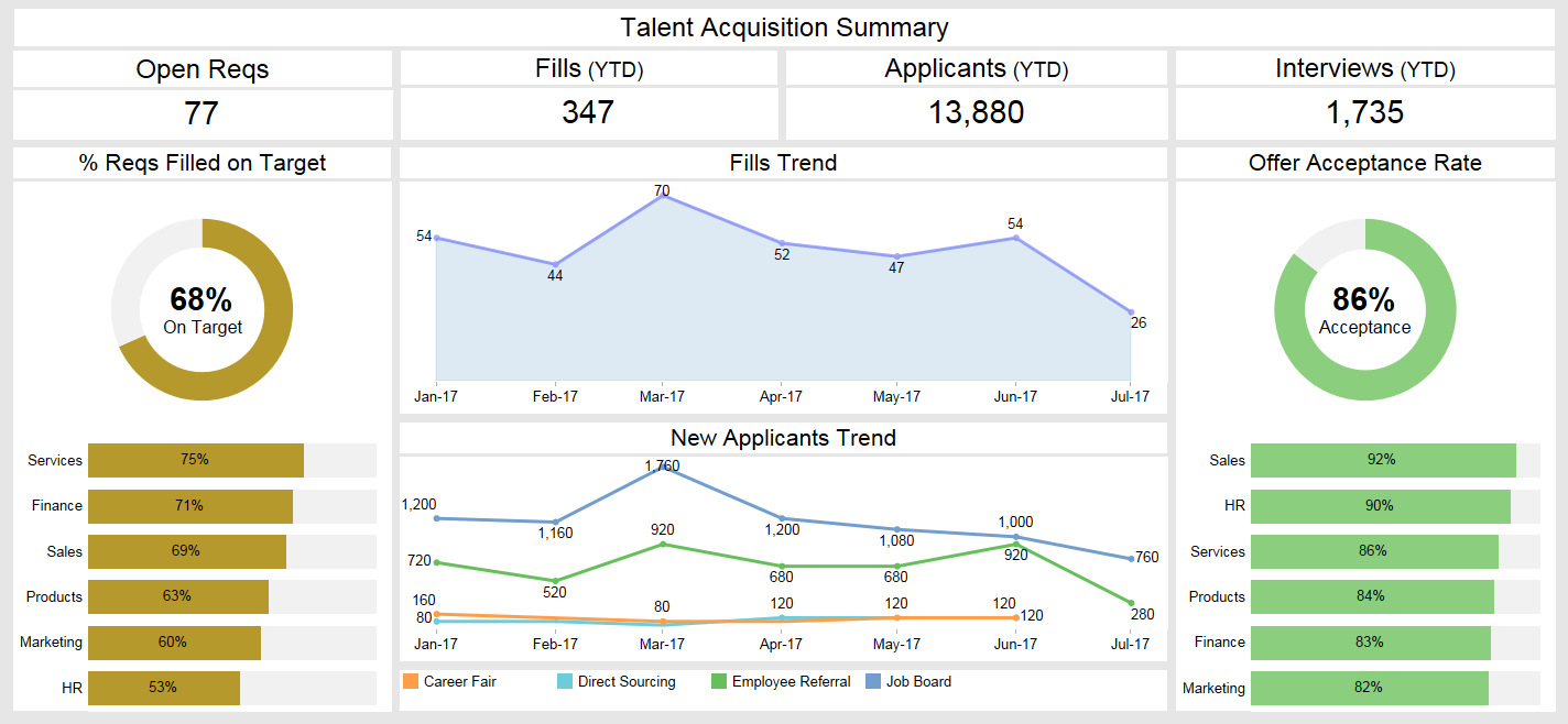 Talent Acquisition Summary